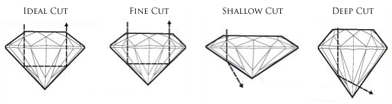Perfect Diamond Cut