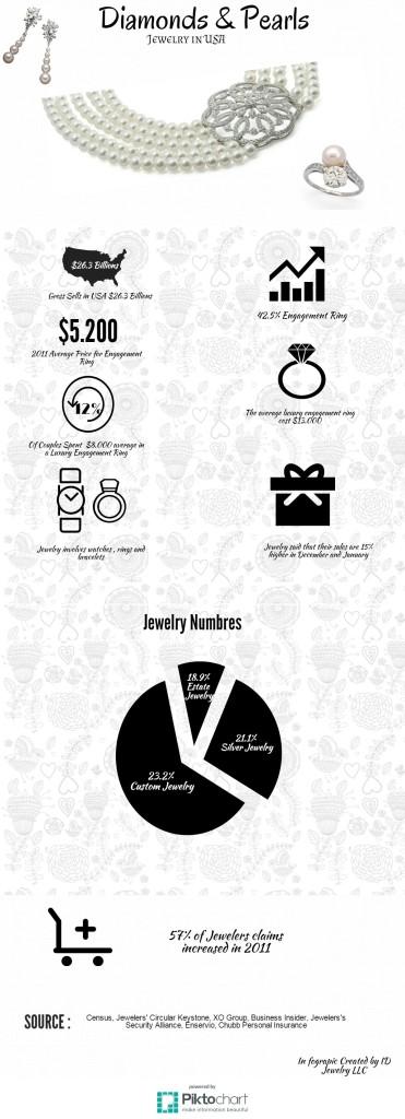 Jewelry Infographic